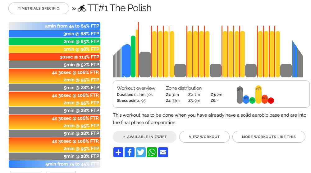 2021.04.09 Zwift The Polish